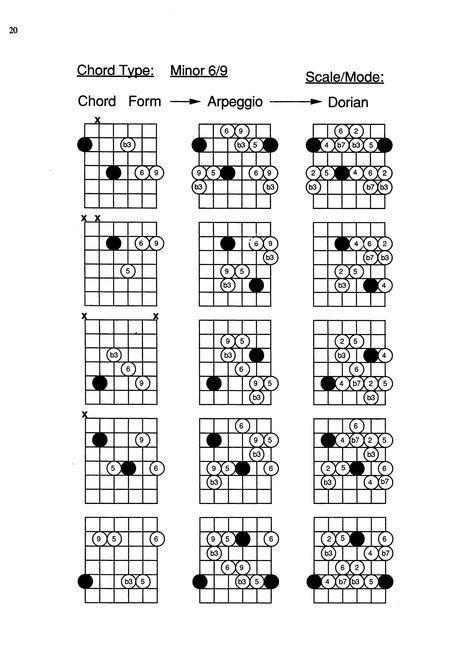 arpeggios for guitar don latarski libro intervalli modes major scales harmonic minor dominante